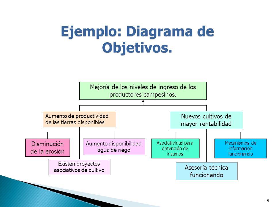 15 Ejemplo: Diagrama de Objetivos.Mejoría de los niveles de ingreso de los productores campesinos.