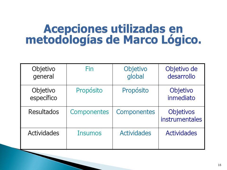 16 Acepciones utilizadas en metodologías de Marco Lógico.