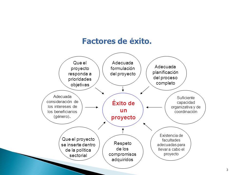 4 Componentes del documento de proyecto.1.Resumen ejecutivo: 2.Presentación del Proyecto.