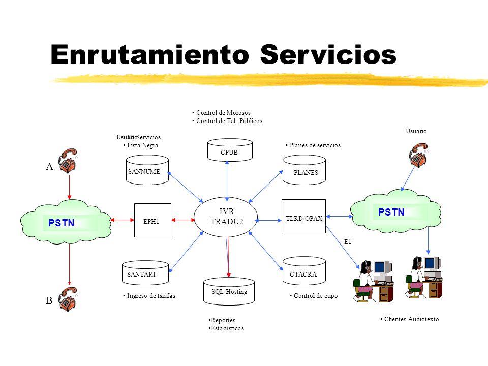 IVR TRADU2 SANNUME PLANES SANTARICTACRA Control de cupo Control de Morosos Control de Tel.