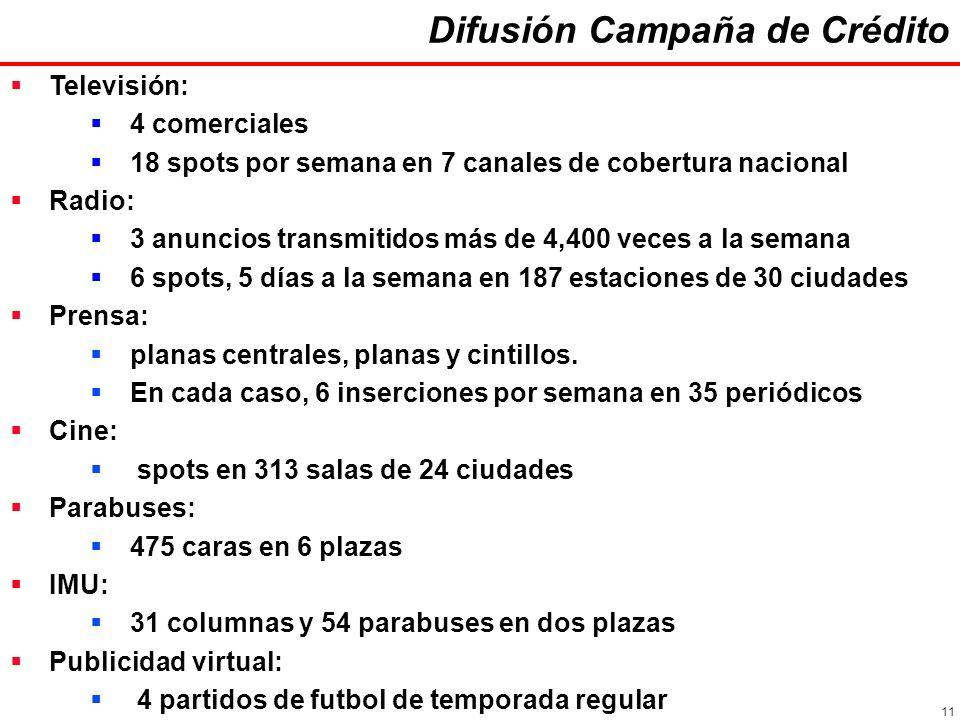 11 Televisión: 4 comerciales 18 spots por semana en 7 canales de cobertura nacional Radio: 3 anuncios transmitidos más de 4,400 veces a la semana 6 spots, 5 días a la semana en 187 estaciones de 30 ciudades Prensa: planas centrales, planas y cintillos.