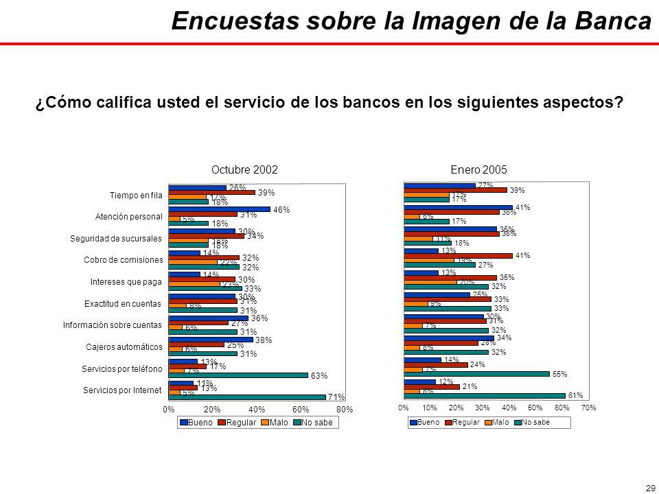 29 ¿Cómo califica usted el servicio de los bancos en los siguientes aspectos.