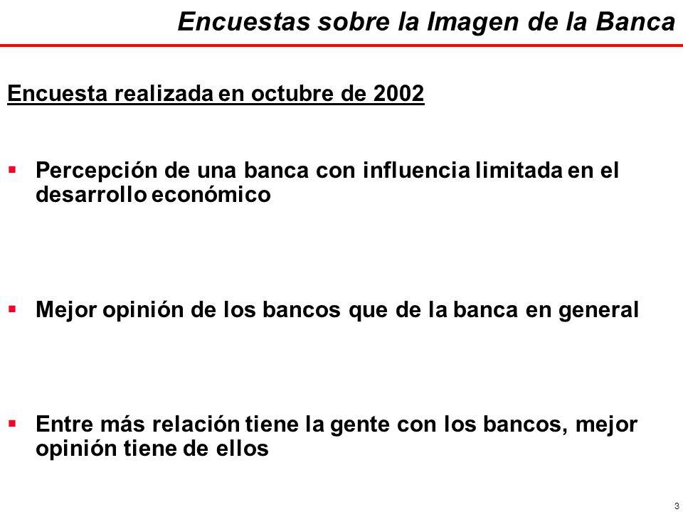 3 Encuestas sobre la Imagen de la Banca Encuesta realizada en octubre de 2002 Percepción de una banca con influencia limitada en el desarrollo económico Mejor opinión de los bancos que de la banca en general Entre más relación tiene la gente con los bancos, mejor opinión tiene de ellos