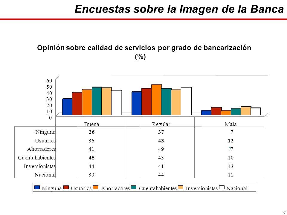 27 Durante los dos últimos años, ¿usted diría que la banca mexicana ha hecho o no ha hecho un esfuerzo por servir mejor al público.