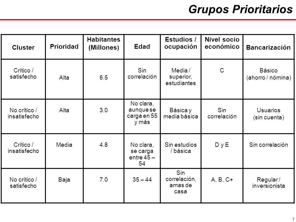7 Cluster Prioridad Habitantes (Millones ) Edad Estudios / ocupación Nivel socio económico Bancarización Crítico / satisfecho Alta6.5 Sin correlación Media / superior, estudiantes CBásico (ahorro / nómina) No crítico / insatisfecho Alta3.0 No clara, aunque se carga en 55 y más Básica y media básica Sin correlación Usuarios (sin cuenta) Crítico / insatisfecho Media4.8No clara, se carga entre 45 – 54 Sin estudios / básica D y ESin correlación No crítico / satisfecho Baja7.035 – 44 Sin correlación, amas de casa A, B, C+Regular / inversionista Grupos Prioritarios
