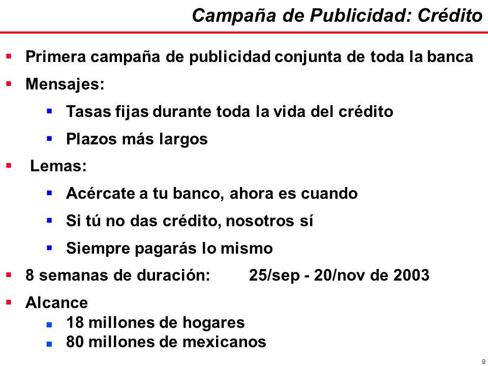 9 Campaña de Publicidad: Crédito Primera campaña de publicidad conjunta de toda la banca Mensajes: Tasas fijas durante toda la vida del crédito Plazos más largos Lemas: Acércate a tu banco, ahora es cuando Si tú no das crédito, nosotros sí Siempre pagarás lo mismo 8 semanas de duración:25/sep - 20/nov de 2003 Alcance 18 millones de hogares 80 millones de mexicanos