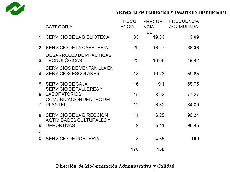 Secretaría de Planeación y Desarrollo Institucional Dirección de Modernización Administrativa y Calidad CATEGORIA FRECU ENCIA FRECUE NCIA REL. FRECUEN