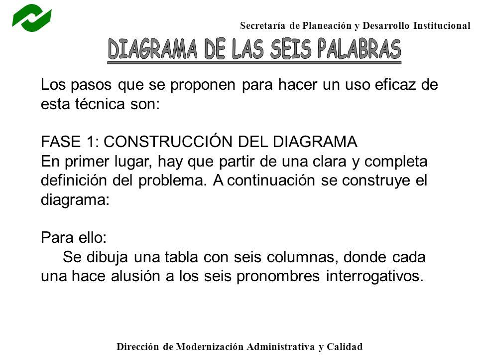 Secretaría de Planeación y Desarrollo Institucional Dirección de Modernización Administrativa y Calidad Los pasos que se proponen para hacer un uso ef