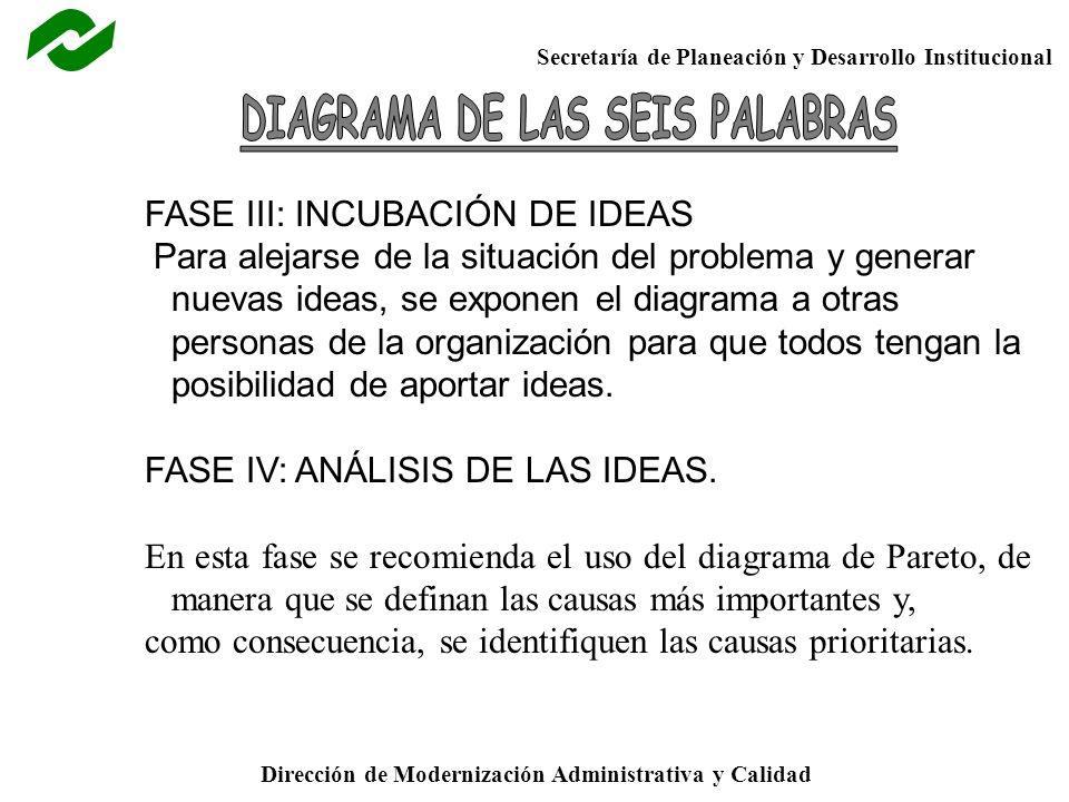 Secretaría de Planeación y Desarrollo Institucional Dirección de Modernización Administrativa y Calidad FASE III: INCUBACIÓN DE IDEAS Para alejarse de