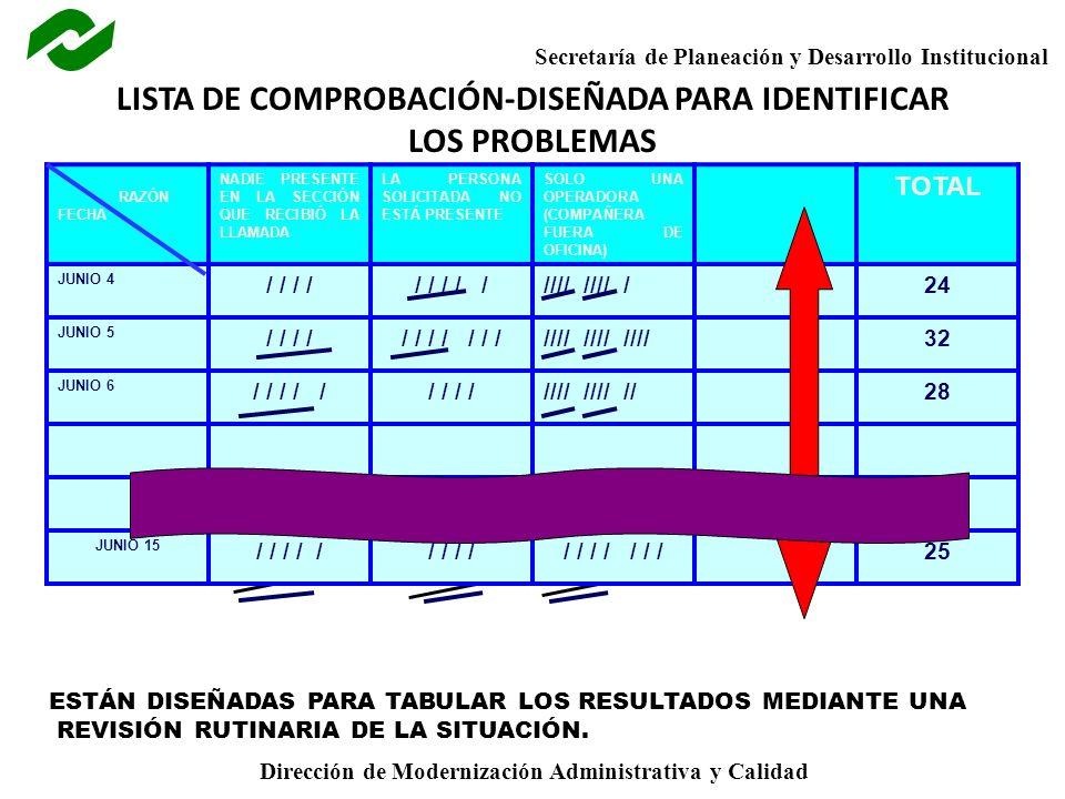 Secretaría de Planeación y Desarrollo Institucional Dirección de Modernización Administrativa y Calidad LISTA DE COMPROBACIÓN-DISEÑADA PARA IDENTIFICAR LOS PROBLEMAS RAZÓN FECHA NADIE PRESENTE EN LA SECCIÓN QUE RECIBIÓ LA LLAMADA LA PERSONA SOLICITADA NO ESTÁ PRESENTE SOLO UNA OPERADORA (COMPAÑERA FUERA DE OFICINA) TOTAL JUNIO 4 / / / / / / ///// //// /24 JUNIO 5 / / / / / / / / ///// //// ////32 JUNIO 6 / / / / // / //// //// //28 JUNIO 15 / / / / // / / / / / / / /25 ESTÁN DISEÑADAS PARA TABULAR LOS RESULTADOS MEDIANTE UNA REVISIÓN RUTINARIA DE LA SITUACIÓN.