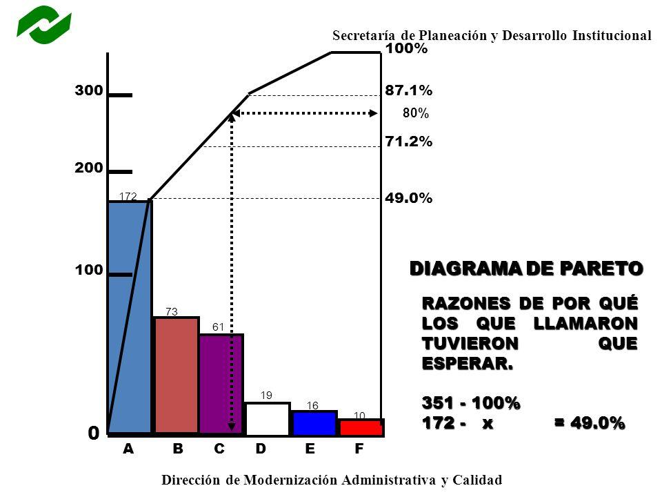 Secretaría de Planeación y Desarrollo Institucional Dirección de Modernización Administrativa y Calidad ABCDEF 0 100 200 300 100% 87.1% 71.2% 49.0% RAZONES DE POR QUÉ LOS QUE LLAMARON TUVIERON QUE ESPERAR.