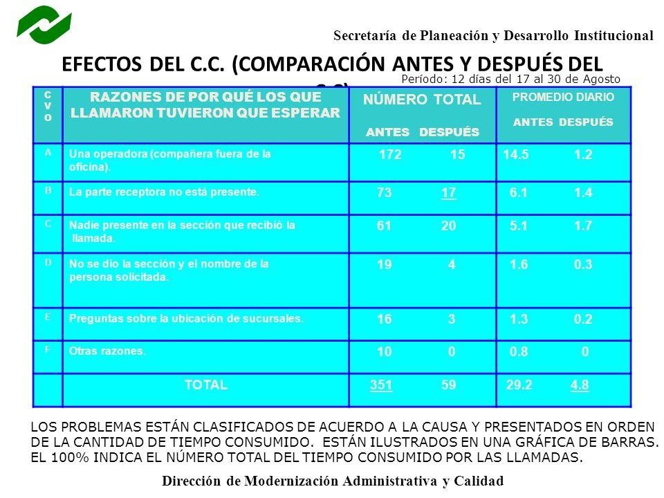 Secretaría de Planeación y Desarrollo Institucional Dirección de Modernización Administrativa y Calidad EFECTOS DEL C.C. (COMPARACIÓN ANTES Y DESPUÉS