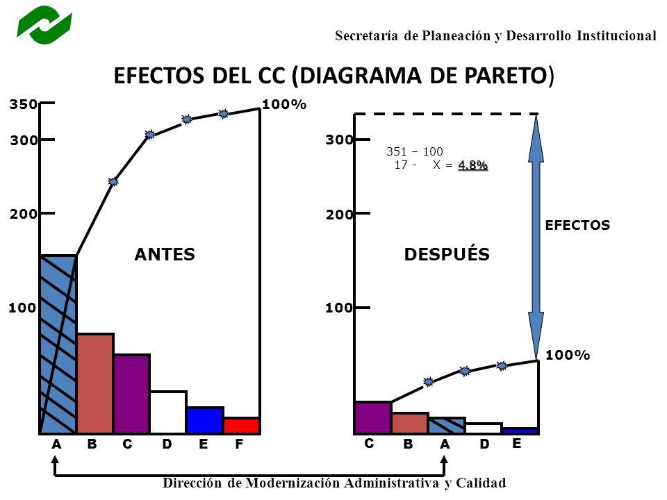 Secretaría de Planeación y Desarrollo Institucional Dirección de Modernización Administrativa y Calidad EFECTOS DEL CC (DIAGRAMA DE PARETO) ANTES 100 200 350 300 100% DESPUÉS 100% EFECTOS 100 200 300 AABBC C DDE E F 351 – 100 4.8% 17 - X = 4.8%