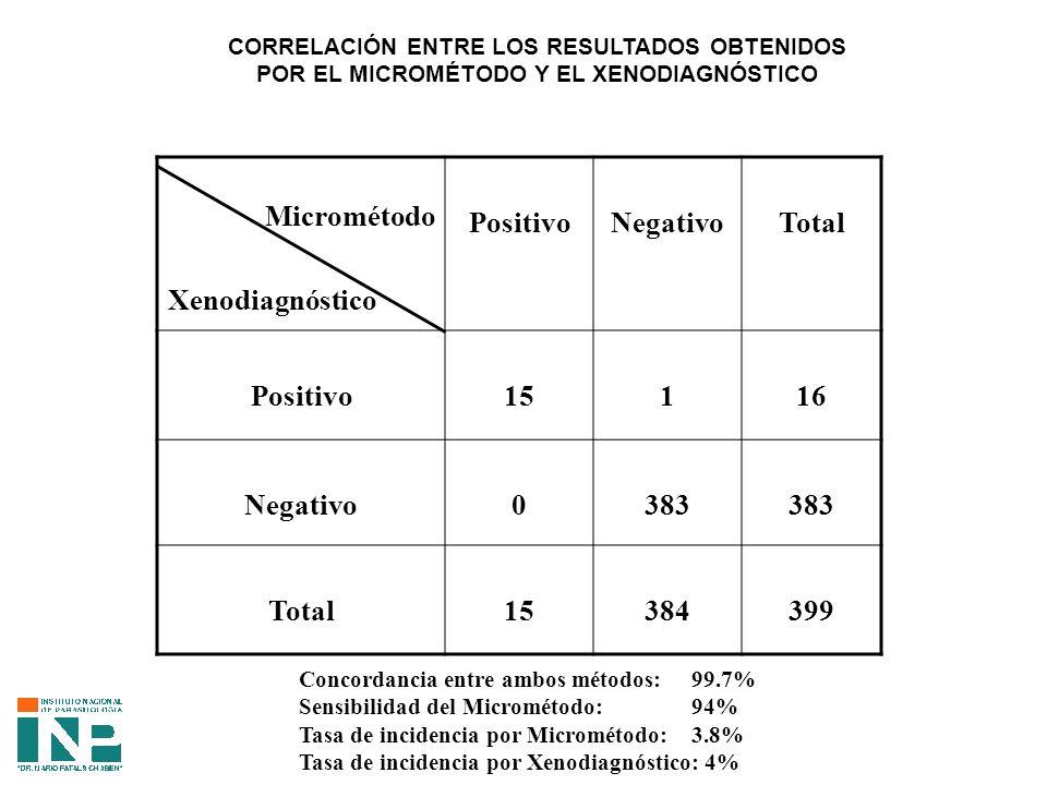 CORRELACIÓN ENTRE LOS RESULTADOS OBTENIDOS POR EL MICROMÉTODO Y EL XENODIAGNÓSTICO Micrométodo Xenodiagnóstico PositivoNegativoTotal Positivo15116 Negativo0383 Total15384399 Concordancia entre ambos métodos: 99.7% Sensibilidad del Micrométodo: 94% Tasa de incidencia por Micrométodo: 3.8% Tasa de incidencia por Xenodiagnóstico: 4%