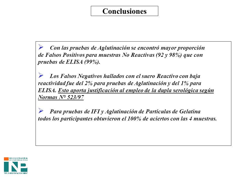 Conclusiones Con las pruebas de Aglutinación se encontró mayor proporción de Falsos Positivos para muestras No Reactivas (92 y 98%) que con pruebas de ELISA (99%).