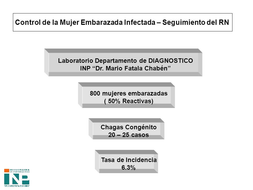 Control de la Mujer Embarazada Infectada – Seguimiento del RN Laboratorio Departamento de DIAGNOSTICO INP Dr.