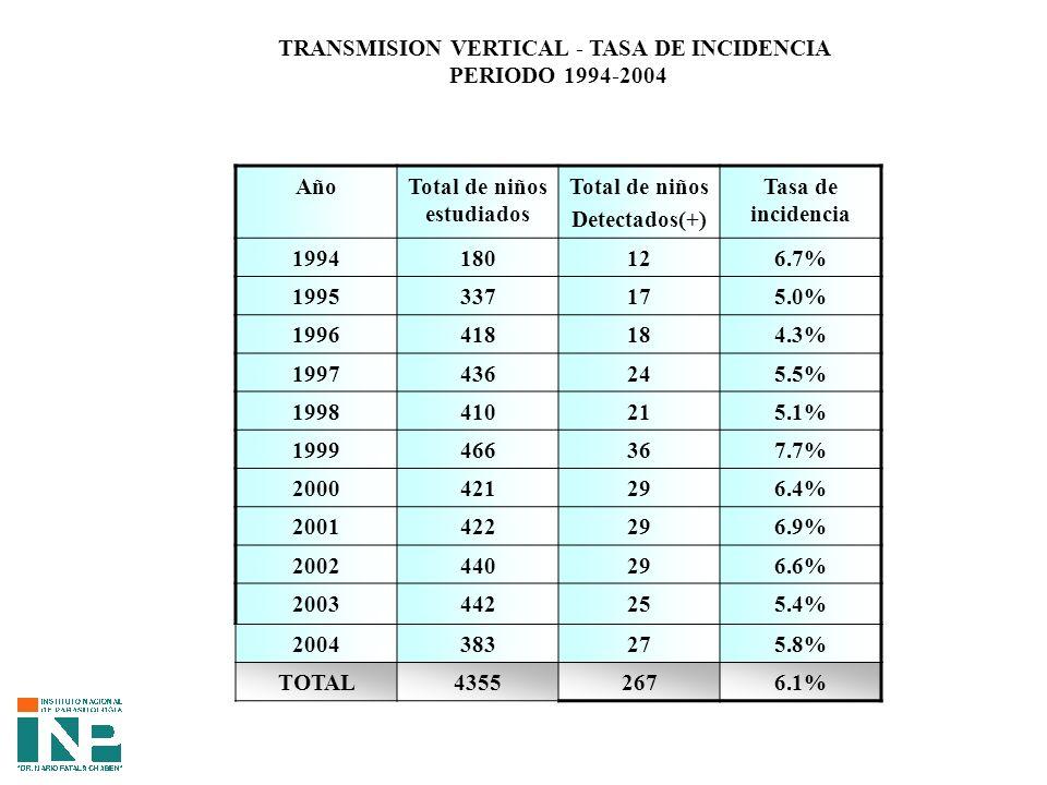 AñoTotal de niños estudiados Total de niños Detectados(+) Tasa de incidencia 1994180126.7% 1995337175.0% 1996418184.3% 1997436245.5% 1998410215.1% 1999466367.7% 2000421296.4% 2001422296.9% 2002440296.6% 2003442255.4% 2004383275.8% TOTAL43552676.1% TRANSMISION VERTICAL - TASA DE INCIDENCIA PERIODO 1994-2004