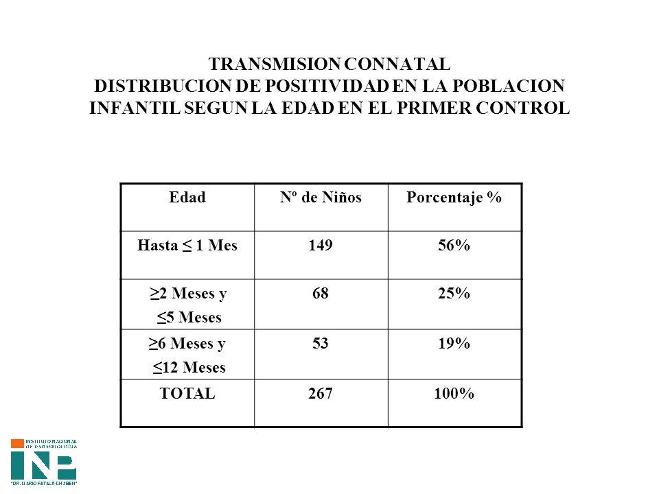 TRANSMISION CONNATAL DISTRIBUCION DE POSITIVIDAD EN LA POBLACION INFANTIL SEGUN LA EDAD EN EL PRIMER CONTROL EdadNº de NiñosPorcentaje % Hasta 1 Mes14956% 2 Meses y 5 Meses 6825% 6 Meses y 12 Meses 5319% TOTAL267100%