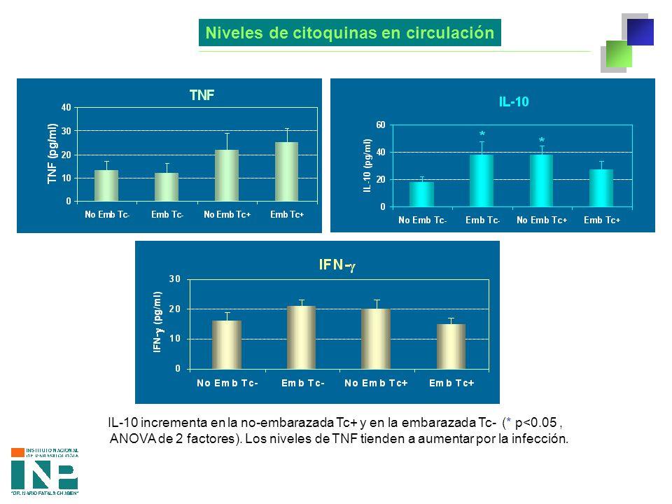 Niveles de citoquinas en circulación IL-10 incrementa en la no-embarazada Tc+ y en la embarazada Tc- (* p<0.05, ANOVA de 2 factores).