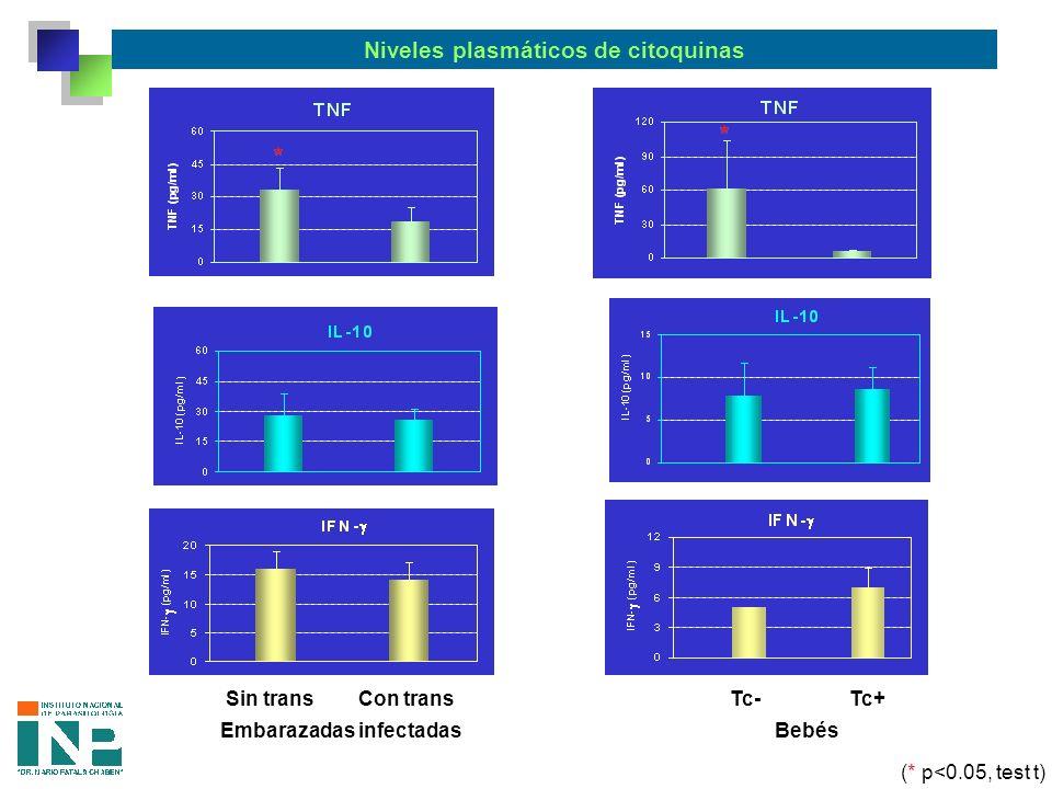 Niveles plasmáticos de citoquinas Sin trans Con trans Embarazadas infectadas Tc- Tc+ Bebés (* p<0.05, test t)
