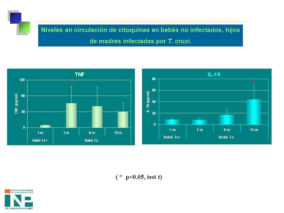 Niveles en circulación de citoquinas en bebés no infectados, hijos de madres infectadas por T.