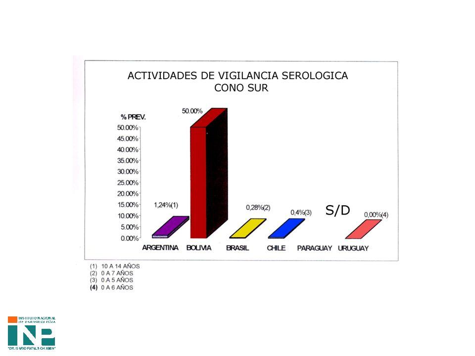 INCIDENCIA DE PARASITEMIA POR TRYPANOSOMA CRUZI Y DE ANTICUERPOS ESPECÍFICOS EN NIÑOS 6 MESES Y 12 MESES QUE CONCURRIERON AL PRIMER CONTROL Edad Parasitemia (+) Parasitemia (-) TotalSerología Reactiva Serología No Reactiva Serología Discordante (aIFI+) TOTAL 6 Meses 200 1155%630%315%20 7 Meses 160 850%638%212%16 8 Meses 202150%1 00%2 9 Meses 718450%225%2 8 10Meses 3033100%00%0 3 11Meses 314450%00%125%4 12Meses 142161594%00%16%16 TOTAL 654694565%1421%1014%69-100%