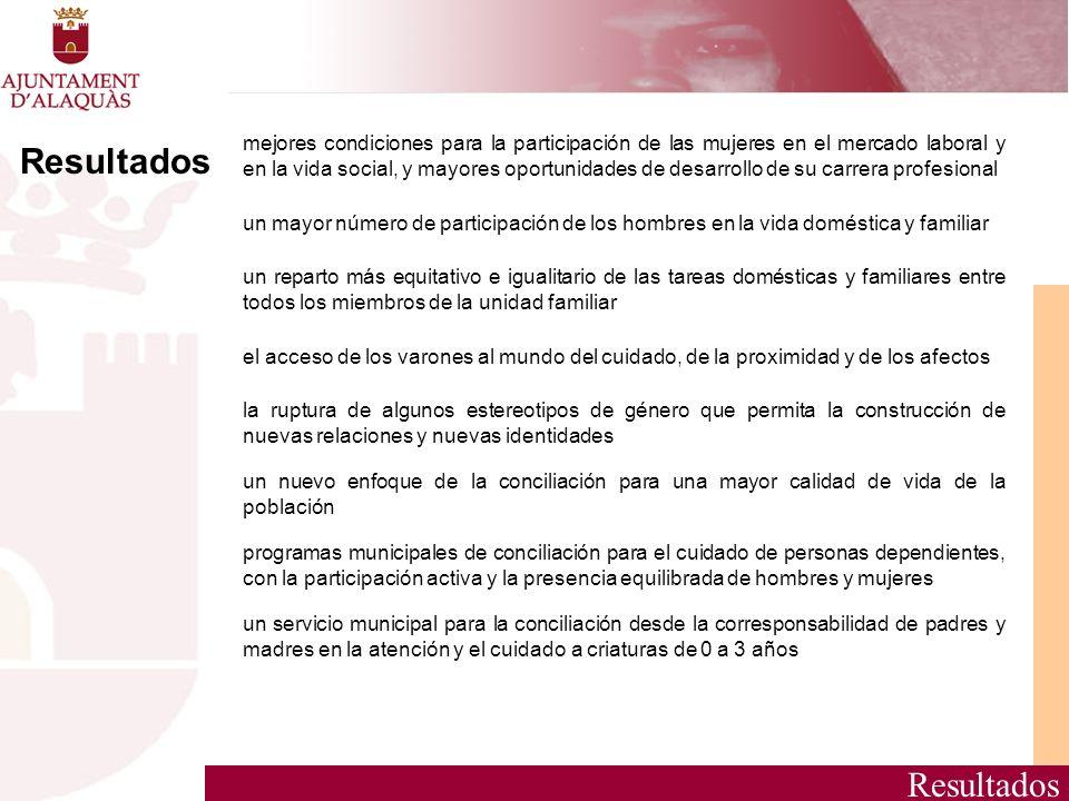 Resultados mejores condiciones para la participación de las mujeres en el mercado laboral y en la vida social, y mayores oportunidades de desarrollo d