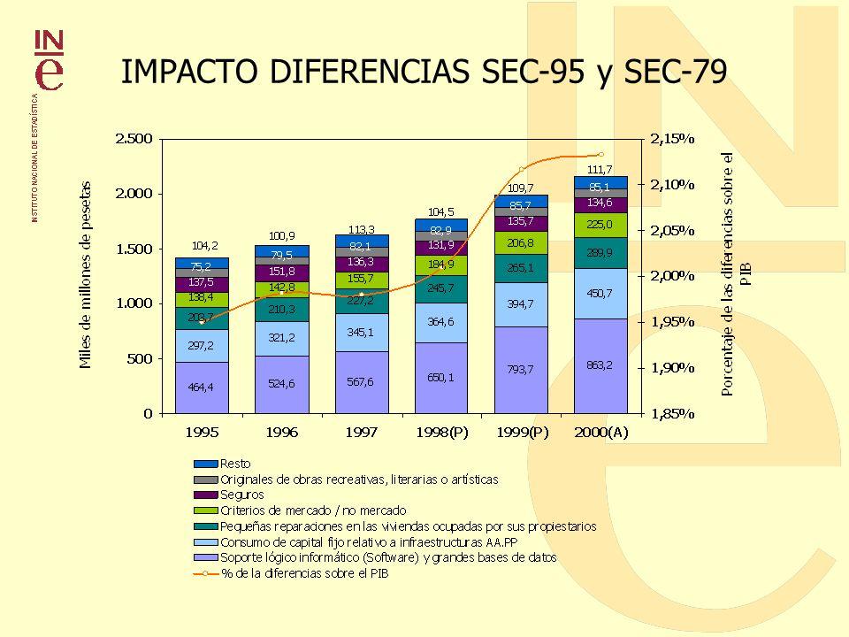 IMPACTO DIFERENCIAS SEC-95 y SEC-79