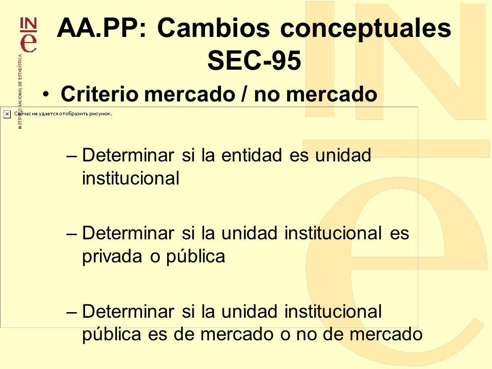 AA.PP: Cambios conceptuales SEC-95 Criterio mercado / no mercado –Determinar si la entidad es unidad institucional –Determinar si la unidad institucio
