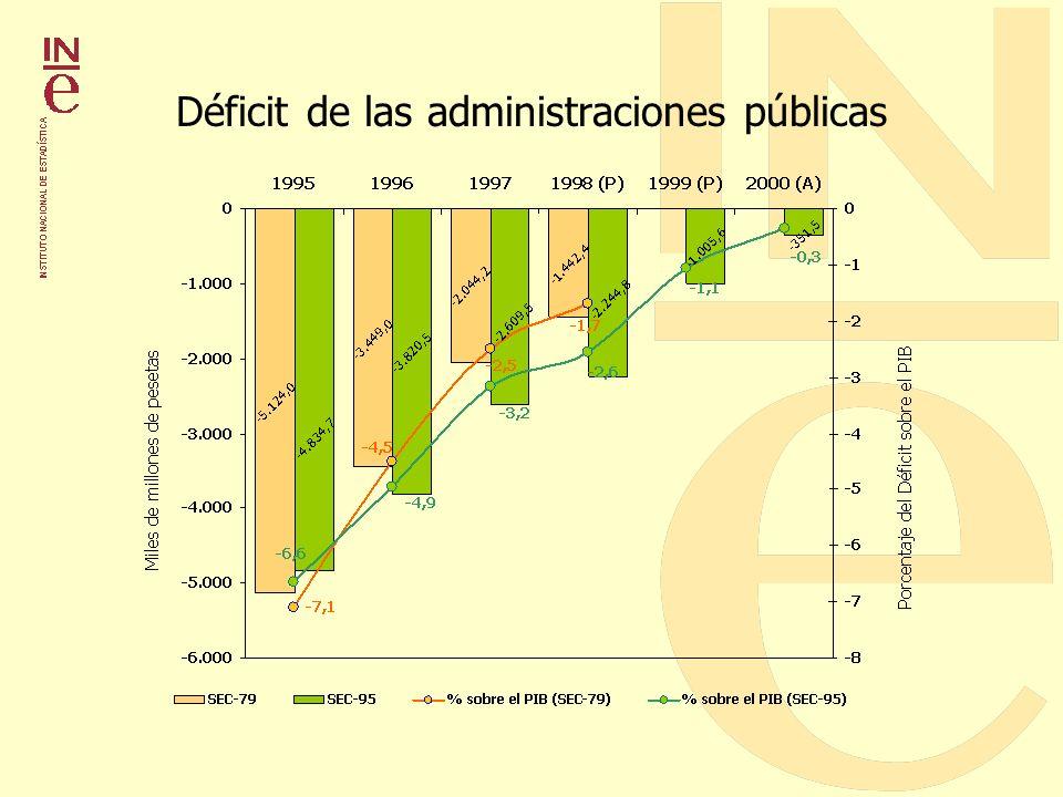 Déficit de las administraciones públicas