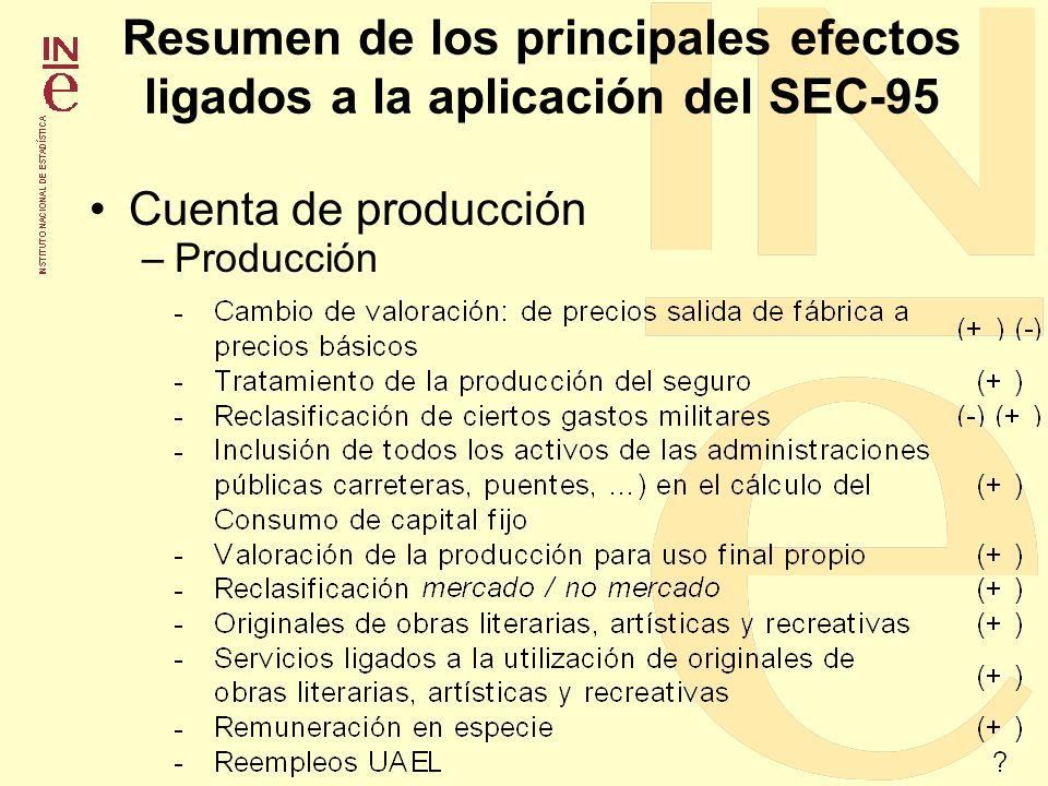 Resumen de los principales efectos ligados a la aplicación del SEC-95 Cuenta de producción –Producción