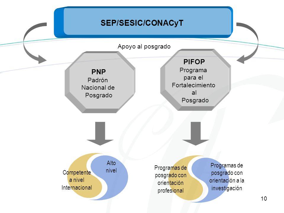 10 SEP/SESIC/CONACyT PNP Padrón Nacional de Posgrado PIFOP Programa para el Fortalecimiento al Posgrado Alto nivel Competente a nivel Internacional Programas de posgrado con orientación profesional Programas de posgrado con orientación a la investigación Apoyo al posgrado