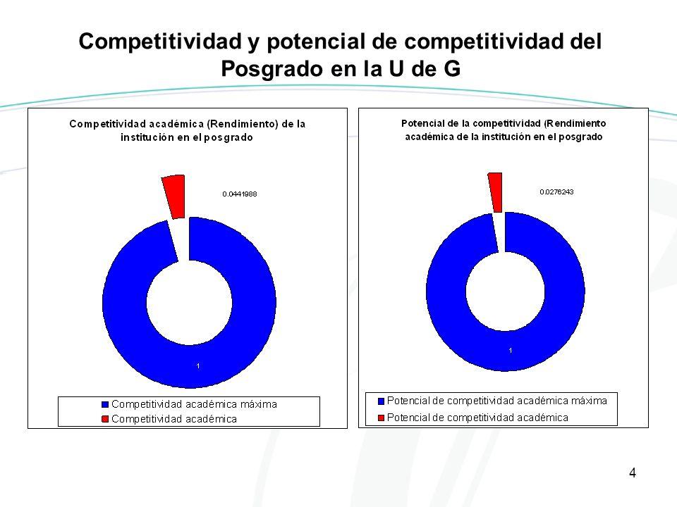 4 Competitividad y potencial de competitividad del Posgrado en la U de G