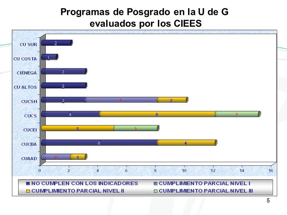 5 Programas de Posgrado en la U de G evaluados por los CIEES