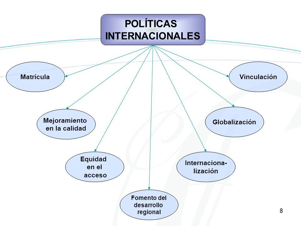 8 POLÍTICAS INTERNACIONALES Matrícula Mejoramiento en la calidad Equidad en el acceso Vinculación Globalización Internaciona- lización Fomento del desarrollo regional