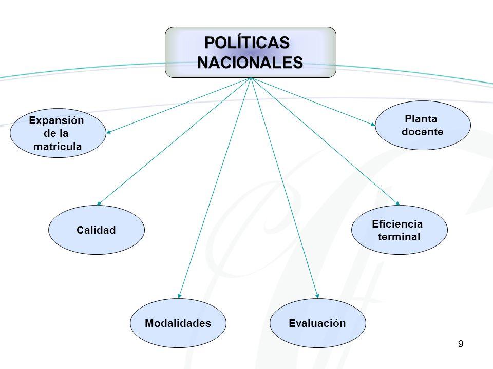 9 POLÍTICAS NACIONALES Expansión de la matrícula Calidad Planta docente Eficiencia terminal ModalidadesEvaluación