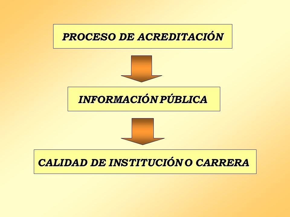CALIDAD DE INSTITUCIÓN O CARRERA PROCESO DE ACREDITACIÓN INFORMACIÓN PÚBLICA