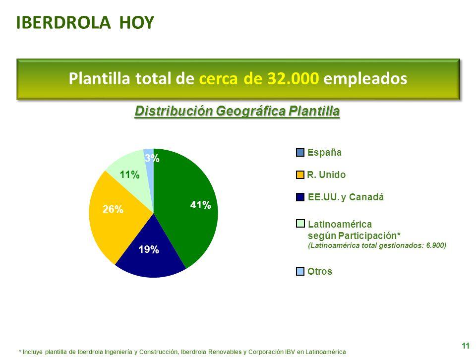 Plantilla total de cerca de 32.000 empleados * Incluye plantilla de Iberdrola Ingeniería y Construcción, Iberdrola Renovables y Corporación IBV en Lat