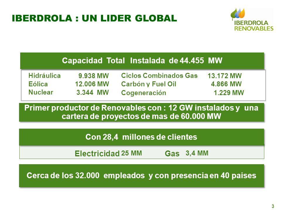 3 IBERDROLA : UN LIDER GLOBAL Capacidad Total Instalada de 44.455 MW Con 28,4 millones de clientes Primer productor de Renovables con : 12 GW instalad