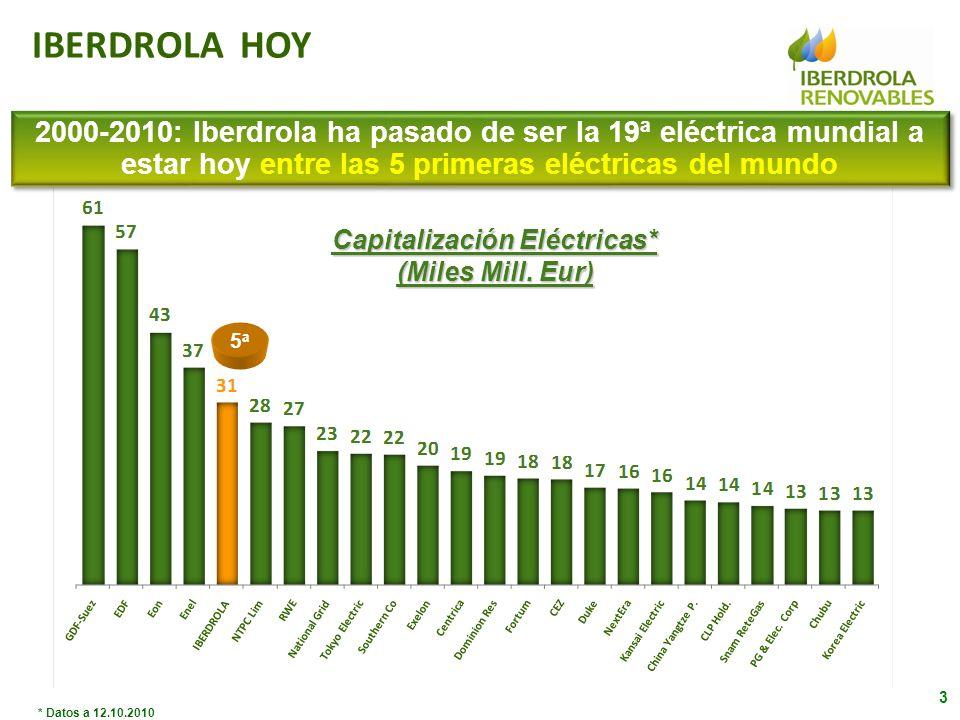 … con una producción anual de 21.500 GWh y una cartera de proyectos de 61.000 MW Capacidad Instalada (MW)* Iberdrola líder mundial en energía eólica… * Potencia neta a 31.12.2009 para comparación de todas las empresas … 1º Reino Unido … 1º Mundo … 1º España … y 2º EE.UU.