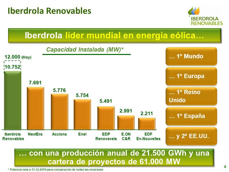 … con una producción anual de 21.500 GWh y una cartera de proyectos de 61.000 MW Capacidad Instalada (MW)* Iberdrola líder mundial en energía eólica…