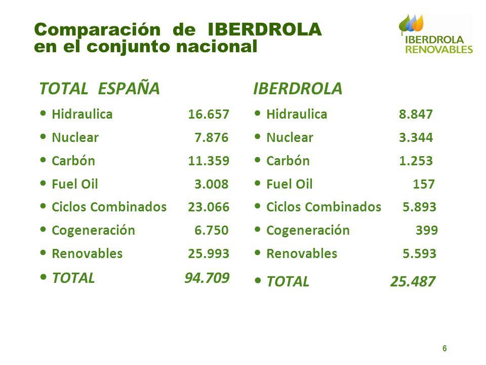 Comparación de IBERDROLA en el conjunto nacional TOTAL ESPAÑA Hidraulica 16.657 Nuclear 7.876 Carbón 11.359 Fuel Oil 3.008 Ciclos Combinados 23.066 Co