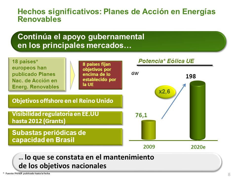 8 Hechos significativos: Planes de Acción en Energías Renovables 18 países* europeos han publicado Planes Nac. de Acción en Energ. Renovables 8 países