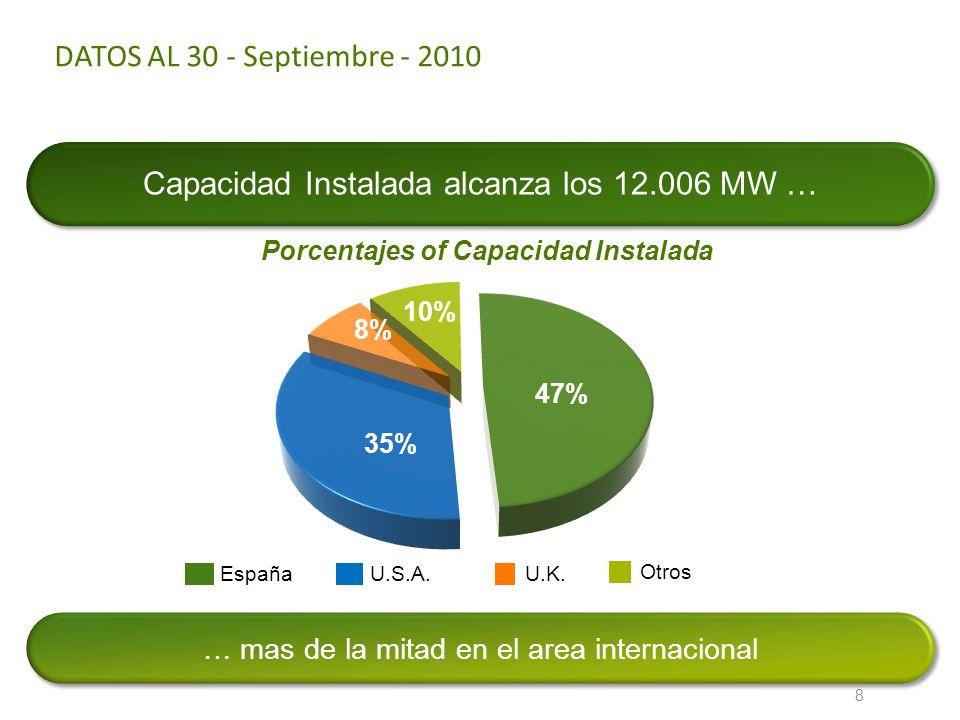 DATOS AL 30 - Septiembre - 2010 Capacidad Instalada alcanza los 12.006 MW … … mas de la mitad en el area internacional 8 EspañaU.S.A.U.K. Otros Porcen
