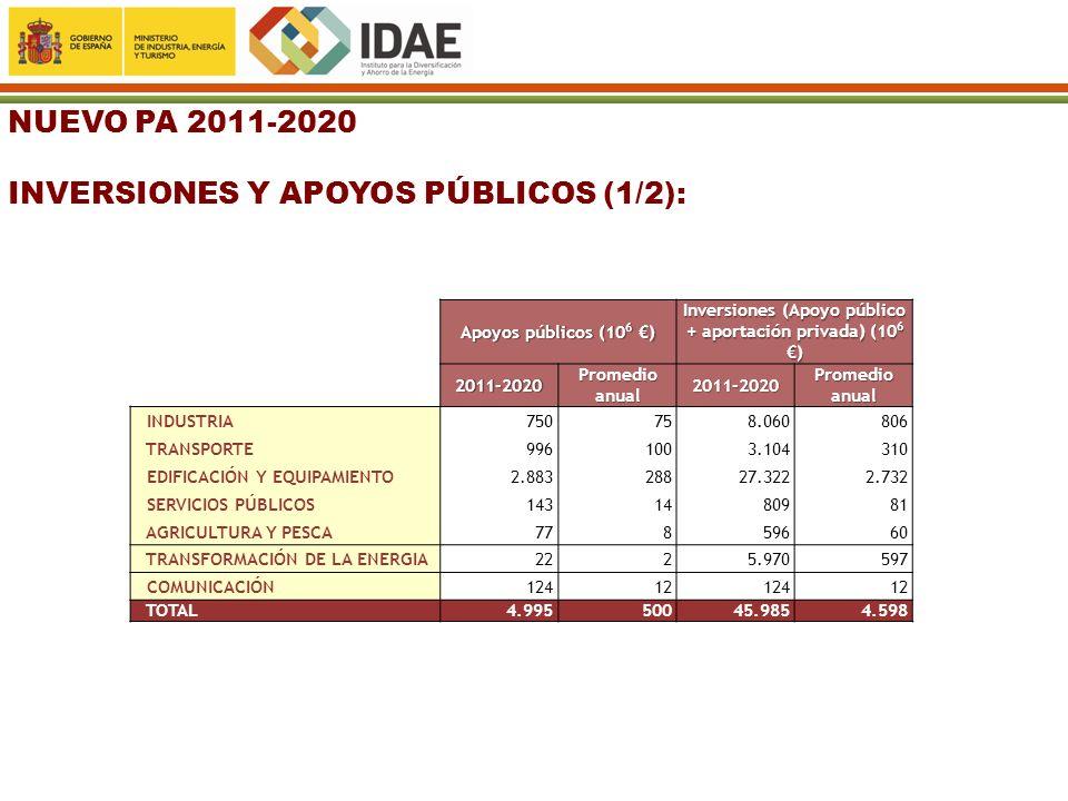 NUEVO PA 2011-2020 INVERSIONES Y APOYOS PÚBLICOS (1/2): Apoyos públicos (10 6 ) Inversiones (Apoyo público + aportación privada) (10 6 ) 2011-2020 Pro
