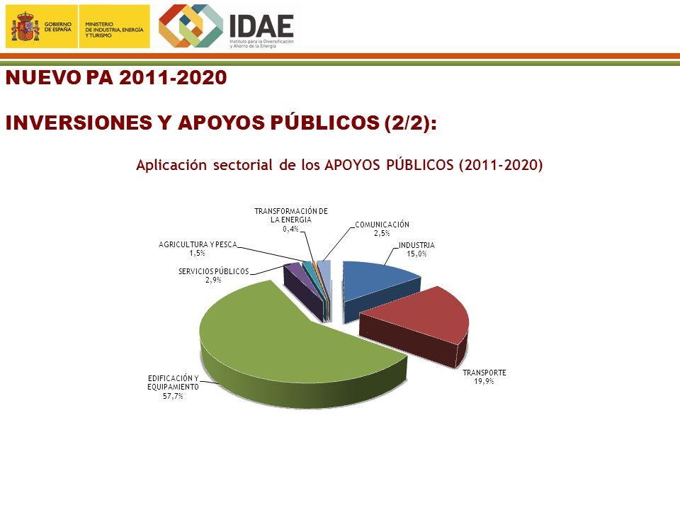 NUEVO PA 2011-2020 INVERSIONES Y APOYOS PÚBLICOS (2/2): Aplicación sectorial de los APOYOS PÚBLICOS (2011-2020)