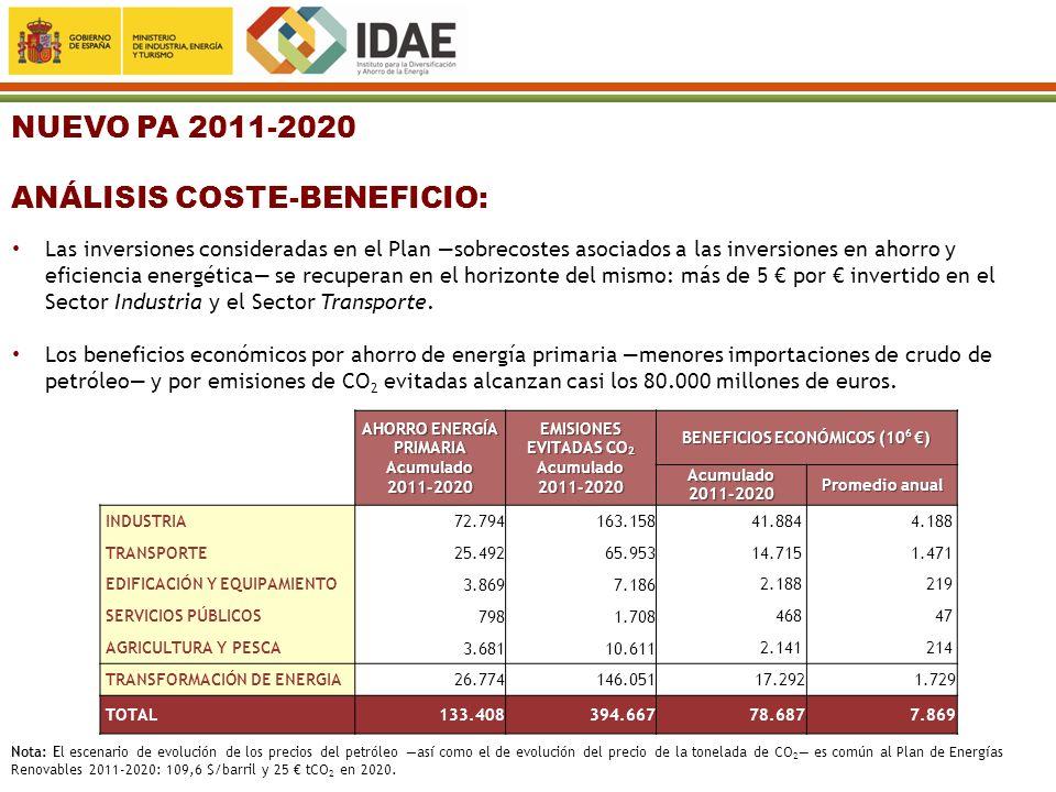NUEVO PA 2011-2020 ANÁLISIS COSTE-BENEFICIO: AHORRO ENERGÍA PRIMARIA Acumulado 2011-2020 EMISIONES EVITADAS CO 2 Acumulado 2011-2020 BENEFICIOS ECONÓM