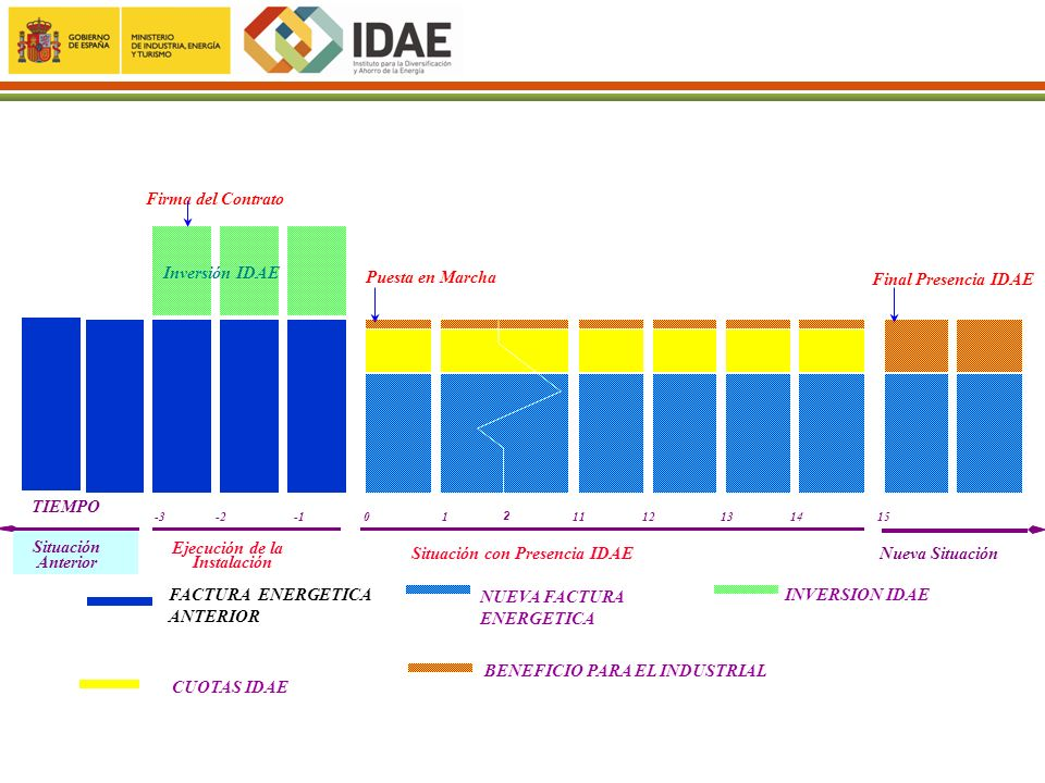 Inversión IDAE Situación Anterior Situación con Presencia IDAE Ejecución de la Instalación Final Presencia IDAE Puesta en Marcha Firma del Contrato -3
