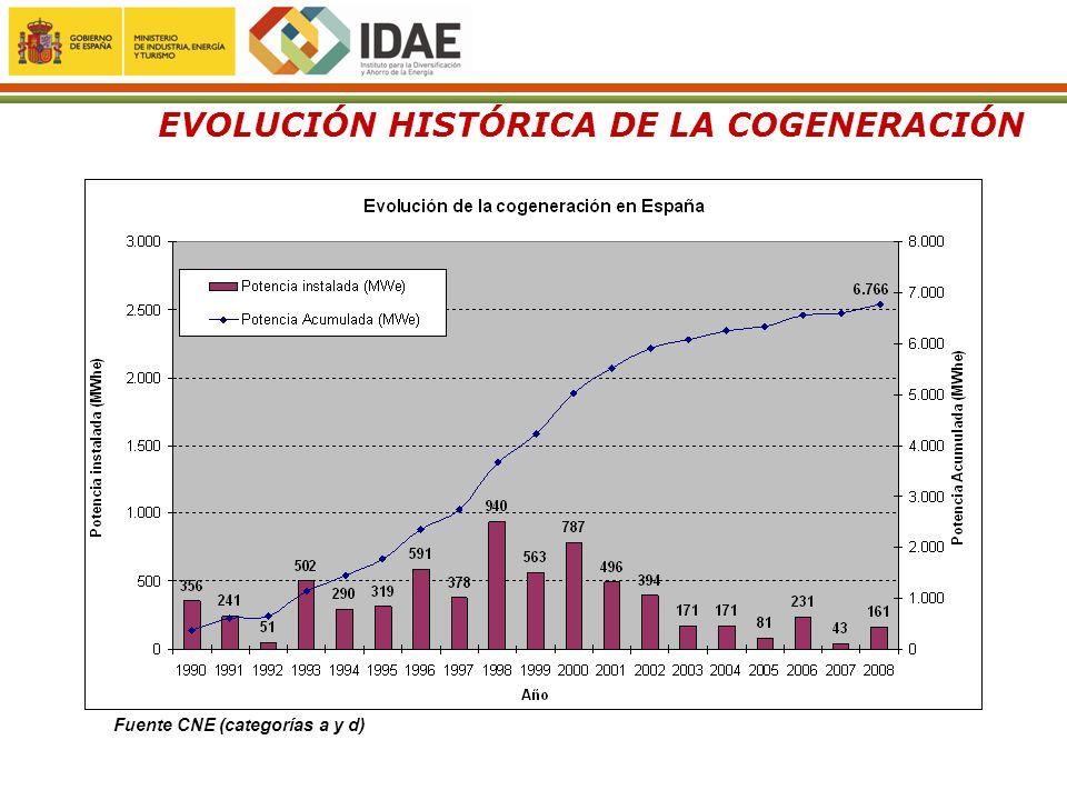 EVOLUCIÓN HISTÓRICA DE LA COGENERACIÓN Fuente CNE (categorías a y d)