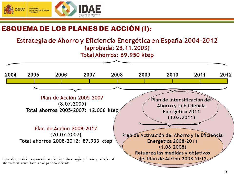 PLAN DE ACCIÓN DE EFICIENCIA ENERGÉTICA 2011-2020 2008200920112010201220132014201520162017201820192020 Plan de Acción 2008-2012 (20.07.2007) Total ahorros 2008-2012: 87.933 ktep 2016: Objetivo Ahorros Totales (en términos de consumo de energía final): 9% (Directiva 2006/32/CE) 2020: Mejora de la eficiencia energética, en términos de consumo de energía primaria: 20% (Europa 2020: Consejo Europeo, 17 de junio de 2010) ESQUEMA DE LOS PLANES DE ACCIÓN (II): * Los ahorros están expresados en términos de energía primaria y reflejan el ahorro total acumulado en el período indicado.